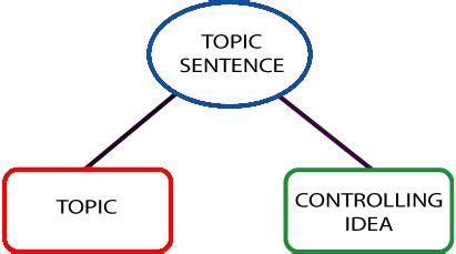 How to Write an Analytical Essay - Outline, Example EssayPro